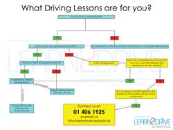 flow chart for picking driving lessons that best suited to you